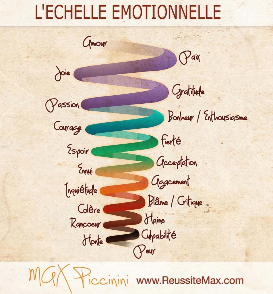 Echelle emotionnelle Max Piccinini ReussiteMax.com